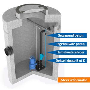 Pompput beton Hemelwaterafvoer enkelpomp AMT
